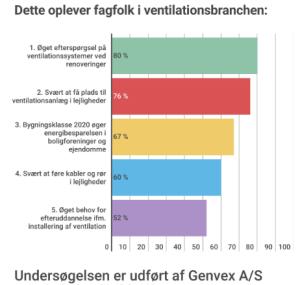 genvex-undersoegelse